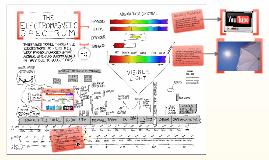 Kuliah 3 - Spektrum Elektromagnet