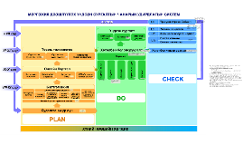 МДҮС-ын чанарын удирдлагын систем