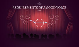 Copy of Copy of QUALITIES OF A GOOD VOICE