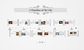 A Timeline of my Life