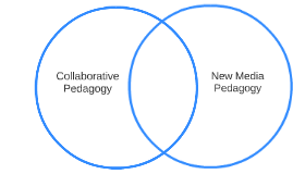 Collaborative Pedagogy