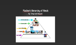 Maslow Hiearchy