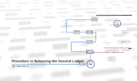Procedure to Balancing the General Ledger