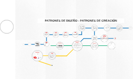 PATRONES DE DISEÑO - PATRONES DE CRACION