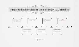 Dietary Guideline Advisory Committee (DGAC) Timeline