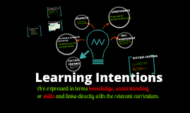 Copy of Learning Intentions