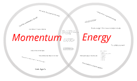 Energy Momentum Force diagram