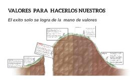 VALORES  PARA  HACERLOS NUESTROS
