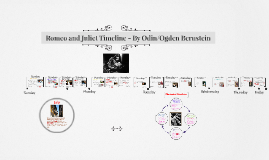 Copy of Romeo and Juliet Timeline - By Odin Bernstein