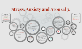 Stress, Anxiety and Arousal 3.