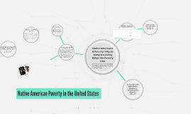 Copy of Native Americans & Poverty: Why So Many are Living Below the Poverty Line
