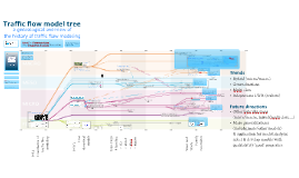 Traffic flow model tree: a genealogical overview of the history of traffic flow modeling