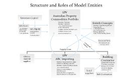 Australian Property Commodities Portfolio