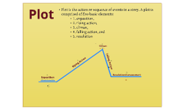 Copy of Plot