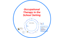 Occupational Therapy in the School Setting