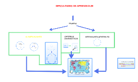 Copy of MAPA CONCEPTUAL DIFICULTADES DE APRENDIZAJE