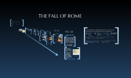 Copy of The Fall Of Rome