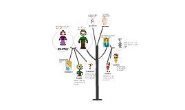 family tree christen zolotas