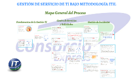 Gestión de servicio de TI - ITIL (GEXP)