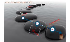 Axial Dynamics in Religion