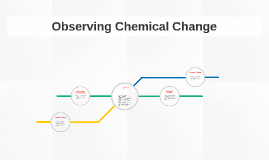observations of chemical changes labpaq Classic experiences include investigating and describing chemical reactions, building molecular models, performing titrations, and identifying unknown chemicals naming chemical compounds observations of chemical and physical changes organic structures, shapes, and isomerism – part 1 organic structures.