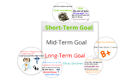 Short-term,mid-term and long-term goals