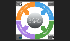 SWOT Analysis: Game Design