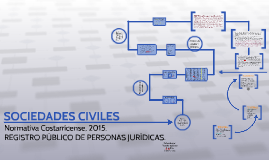 Copy of SOCIEDADES CIVILES
