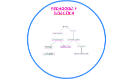 Copy of PEDAGOGÍA Y DIDACTICA
