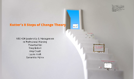Copy of Kotter's 8 Steps of Change Theory