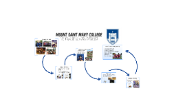Mount Saint Mary College's Extracurricular Opportunities