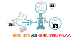 Copy of PREPOSITIONS, PREPOSITIONAL PHRASES