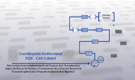 Coordinacion Institucional entre PGR y CAP de la UNAH