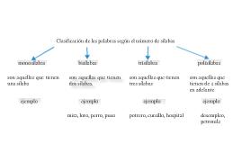 clasificación de las palabras según el número de sílabas