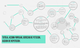Copy of TUTELA, ACCION POPULAR, DERECHO DE PETICION,