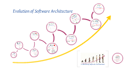 Copy of Evolution of Software Architecture