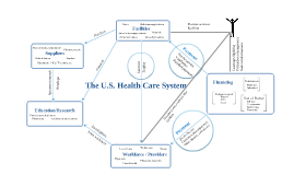 Copy of Diagram of the U.S. Health Care System