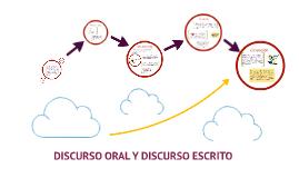 Copy of DISCURSO ORAL Y DISCURSO ESCRITO