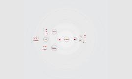 Relasjonskart Næringsstoffer