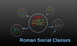Copy of Roman Social Classes