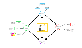 BioBeacon Mind Map