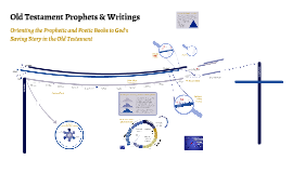 Old Testament Prophets & Writings 2017 Master