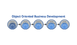 Object Oriented Business