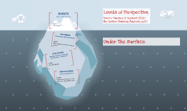 Copy of Levels of Perspective