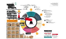 Productos de Desarrollo Tecnológico e Innovación. Campaña Medición de Grupos