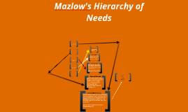 Copy of Mazlow's Hierarchy of Needs