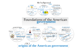 Copy of Copy of Copy of YODER | ch.1-2: foundationsofgovt | GOVERNMENT