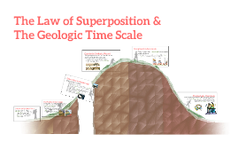The Geological Time Scale & The Law of Superposition