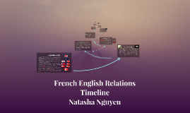 French English Relations Timeline