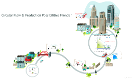 Copy of Circular Flow & Production Possibilities Frontier